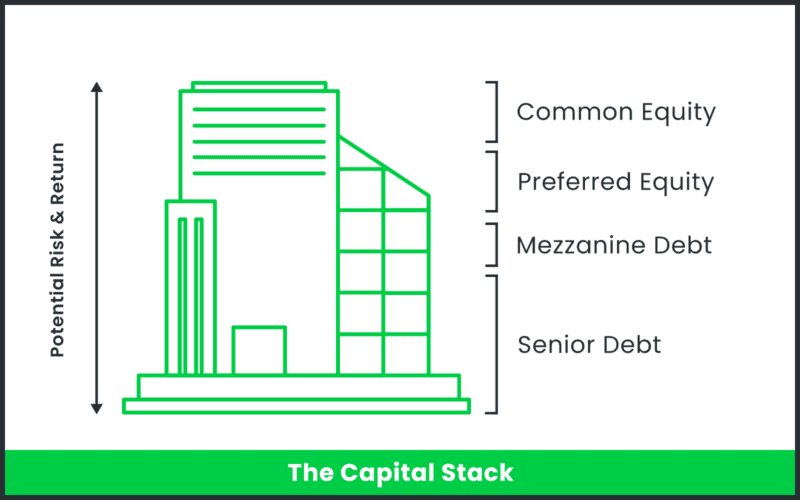 An inforgraphic of the capital stack