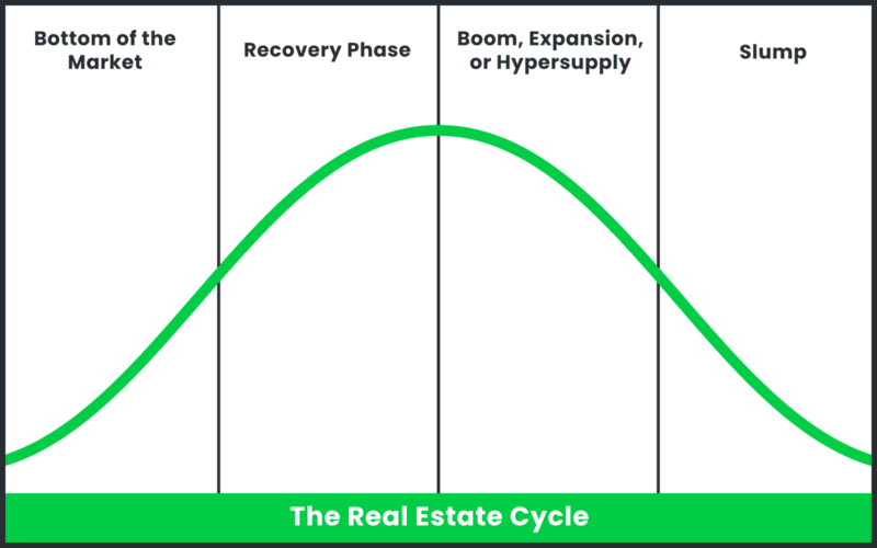 A graph of the real estate investment cycle