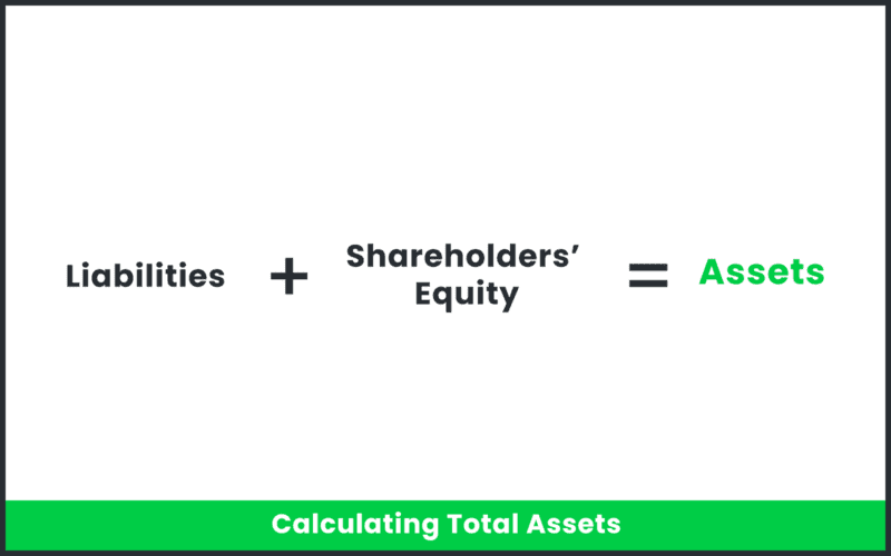 The equation for a balance sheet.