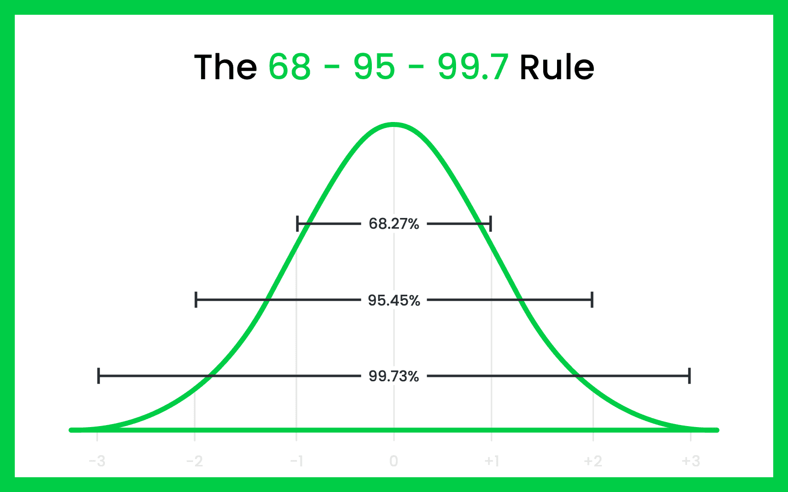 A distribution bell curve graph