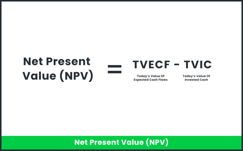 The equation for net present value.
