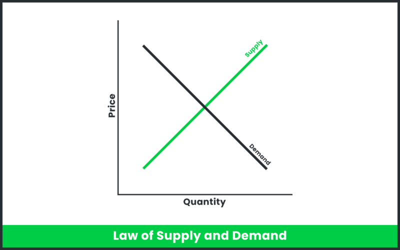 A graph depicts supply and demand.