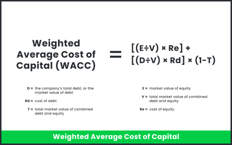 WACC is expressed as an equation.
